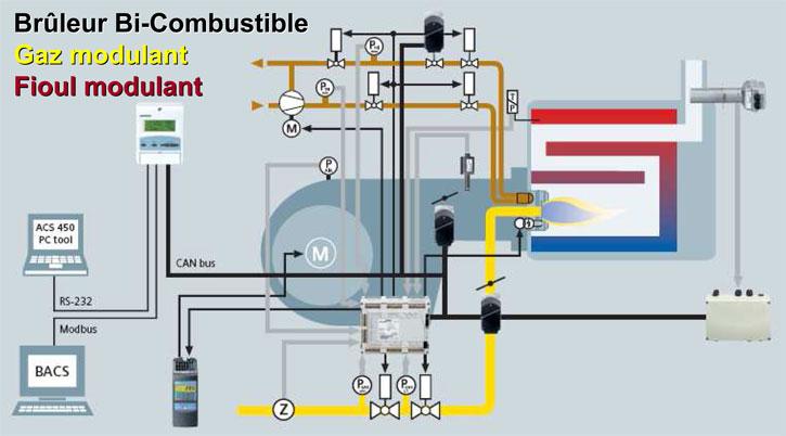 Schéma de principe d'un brûleur bi-combustible